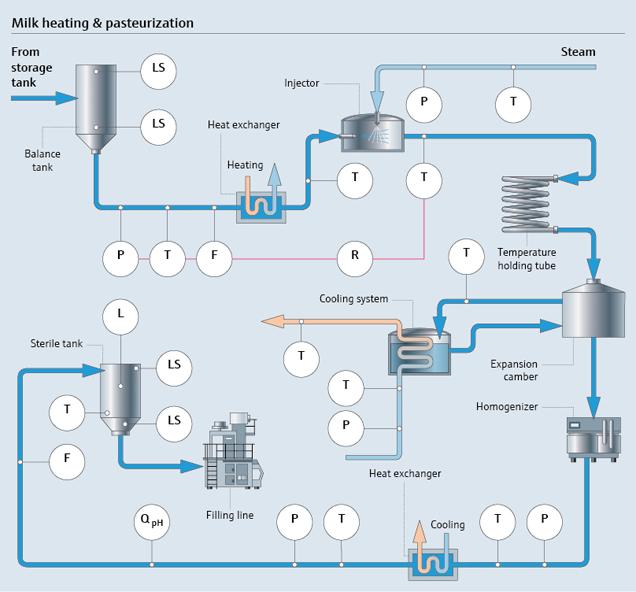 pasteurisering av melk